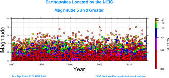 Political Calculations The Frequency Of Earthquakes And