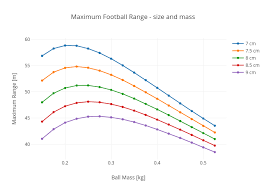 The Physics Of Building A Better Football Wired