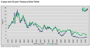 10 Year Treasury Yield Curve Chart Is The Yield Curve Still A Dependable Signal Silveristhenew