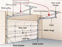 how to replace garage door rollersGarage Doors  Replacing Garage Door Staggering Replace Springs