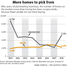 King County Median Home Price Chart Why Are Seattle Area Home Prices Falling Now Sorting Out