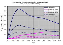 Pto Chart Pto Eddy Current Absorber Load Charts