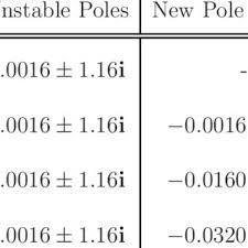 Pole Placement Chart Download Table