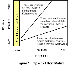 Operational Excellence Example How To Plan And Perform A Lean Kaizen Event Operational