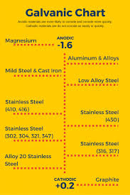 Galvanic Chart 1 Mchone Industries