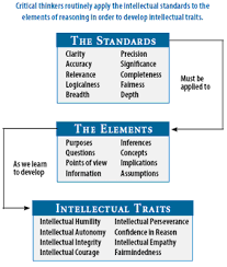Critical Thinking Definition  Skills  and Examples Pinterest Critical thinking