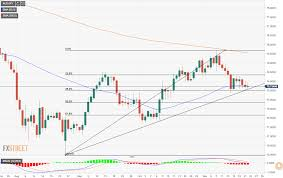 Aud Jpy Chart Chart Of The Week In Analysis Aud Jpy At A Critical Juncture