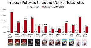 Instagram Followers Chart