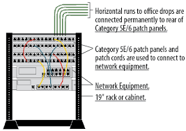 telecom modular tutorial cabling connectors lan phone equipment typical telecommunications closet