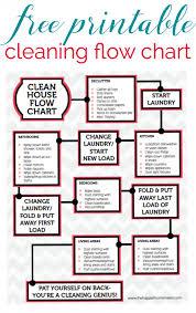 Bathroom Cleaning Flow Chart Printable Cleaning Flow Chart Cleaning Hacks Cleaning