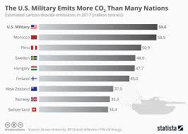 Military Chart Chart The U S Military Emits More Co2 Than Many Nations