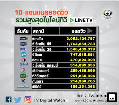 10 ชาแนลยอดวิวรวมสูงสุดในไลน์ทีวี (LINE TV) - Pantip