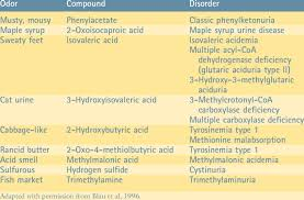 Urine Odors Associated With Inborn Errors Of Metabolism