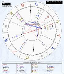 Detailed Natal Chart Reading Astrological Chart Free Reading An Astrological Chart Burth