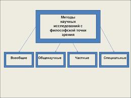 Методы научного исследования презентация онлайн Методы научных исследований с философской точки зрения Всеобщие Общенаучные Частные Специальные