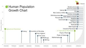 Agricultural Revolution Chart Citrus Biosecurity Lesson 1 Human Population Growth Chart