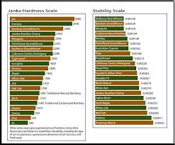 Wood Stability Chart Janka Scale Maple Hardness And Stability Scale Chart