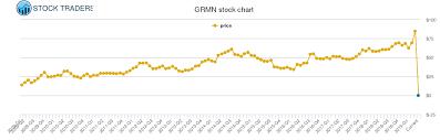 Garmin Stock Chart Garmin Price History Grmn Stock Price Chart