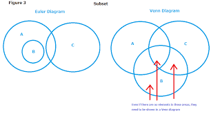 What Is The Meaning Of Venn Diagram Chapter 5 Venn Diagrams Versus Euler Diagrams Chapter Thoughts Mdm4u