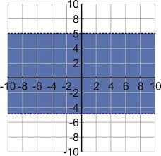 absolute value of y coordinate plane image is teacher made