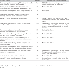 1 Summary Of Renal Association Ra Audit Measures Relevant To Rrt