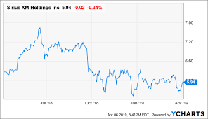 Sirius Xm Well Positioned For A Price Rebound Sirius Xm