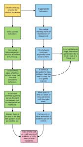 How To Make An If Then Flow Chart Classroom Management Flow Chart Diagram
