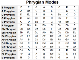 Major Scale Modes Chart Phrygian Scale Mode