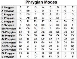 Phrygian Scale Mode