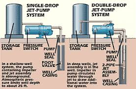 water well pumps and systems how a water well pump works how it works water well pump
