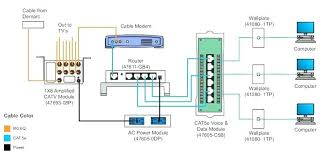 cat 5 e wiring diagram cable wiring diagram pertaining to cable cat 5 e wiring diagram wiring guide of wiring diagram for cat 5 wiring diagram cat