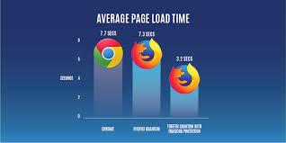 Neue Quantum-Version macht Firefox durch opt-in Tracking-Schutz noch ...