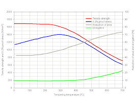 Siqual 7218 Steel Mat No 1 7218 Din 25crmo4 Aisi 4130