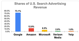 Amazon Rhesus Chart Amazon Is Catching Up To Google In Search Based Ads