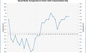 Basal Ovulation Chart Sample How To Detect Pregnancy Or Ovulation On Your Bbt Chart