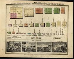 Hand Comparison Chart Amazon Com Population Comparison Level Civilization 1830