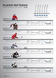 45 Unmistakable Blade Curve Chart
