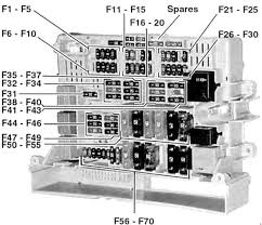 bmw 3 series (e90, e91, e92, e93) (2005 2010) fuse box diagram fuse box bmw bmw 3 series (e90, e91, e92, e93) (2005 2010) fuse box diagram