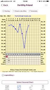Bbt Chart Help Netmums