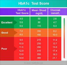Diabetes Blood Sugar Levels Chart Uk Normal Range Diabetes Online Charts Collection