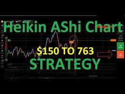 Never Loss Iq Option Strategy Heikin Ashi Chart Binary