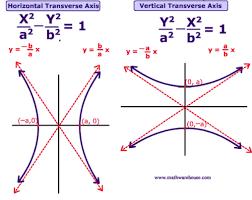 parabolas ellipses hyperbolas