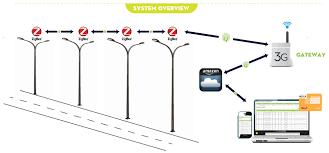 lighting wireless. what is smart street light lighting wireless s