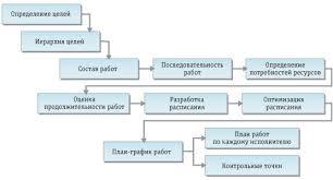 Планирование проекта составление план графика и моделирование Выгоды для Заказчика