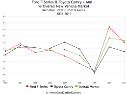 Toyota Sales Chart Ford F Series And Toyota Camry Vs The World 2003 2011 Auto