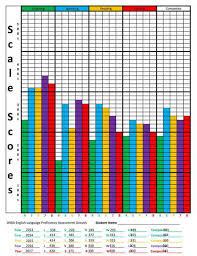 Wida Growth Charts Access 2 0 Hello Ell Teacher