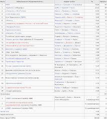 Курсовая работа Выборы в Российской Федерации динамика  hello html m6c759871 png