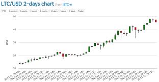 Litecoin Graph Chart Bitcoins And Online Gambling Litecoin Graph Chart Willem