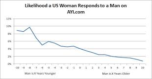 ayi com dating message ages Business Insider