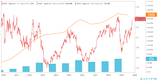 Apple Stock Value Chart Time To Take Profits On Apple Apple Inc Nasdaq Aapl